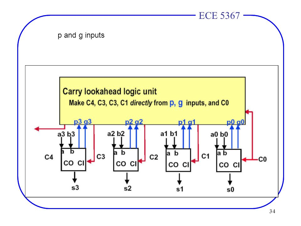 34 ECE 4436ECE 5367 p and g inputs