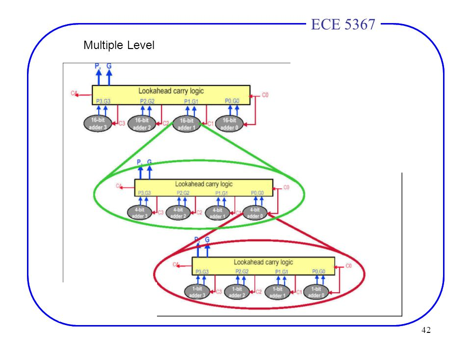 42 ECE 4436ECE 5367 Multiple Level