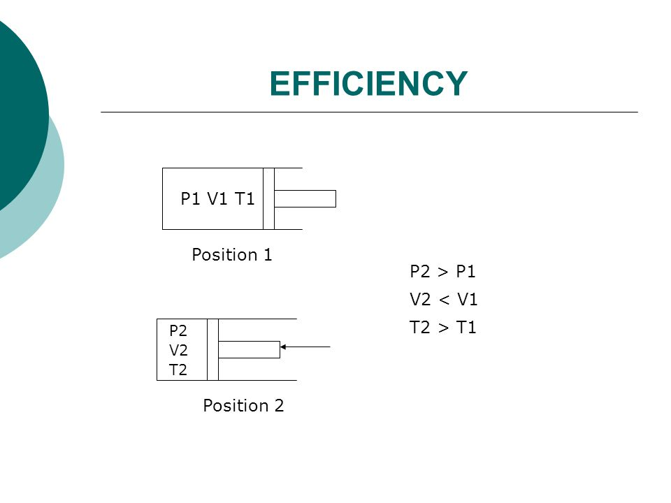 EFFICIENCY P1 V1 T1 Position 1 P2 V2 T2 Position 2 P2 > P1 V2 < V1 T2 > T1