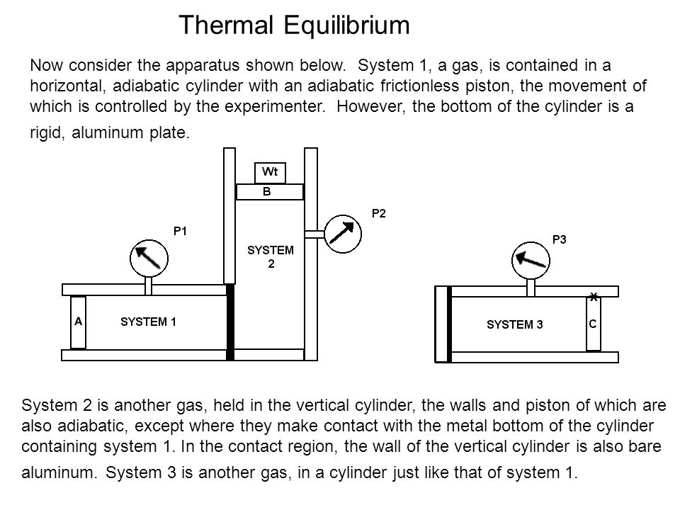 Thermal Equilibrium Now consider the apparatus shown below. System 1, a gas, is contained in a horizontal, adiabatic cylinder with an adiabatic fricti
