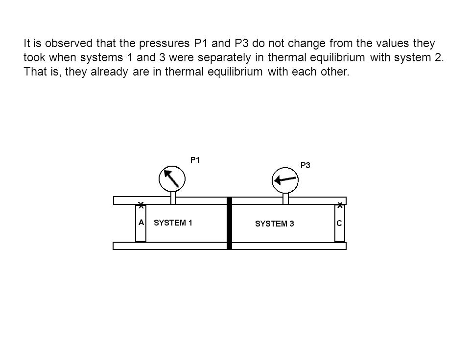 It is observed that the pressures P1 and P3 do not change from the values they took when systems 1 and 3 were separately in thermal equilibrium with s