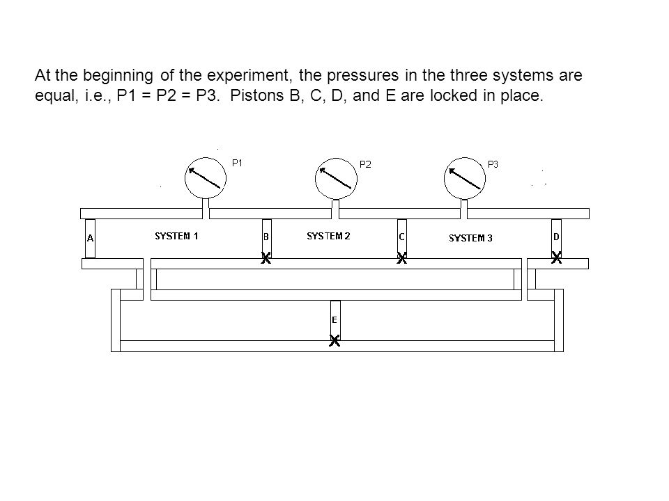 At the beginning of the experiment, the pressures in the three systems are equal, i.e., P1 = P2 = P3. Pistons B, C, D, and E are locked in place.