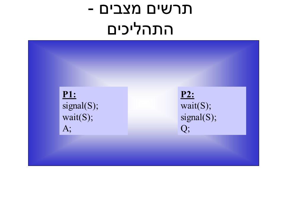 תרשים מצבים - התהליכים P2: wait(S); signal(S); Q; P1: signal(S); wait(S); A;