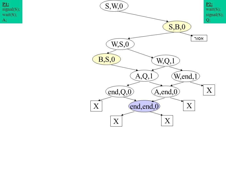 תרשים מצבים 9 S,W,0 W,S,0 S,B,0 W,Q,1 P2: wait(S); signal(S); Q; P1: signal(S); wait(S); A; W,end,1 A,Q,1 X end,Q,0 X A,end,0 X end,end,0 X X אסור B,S,0