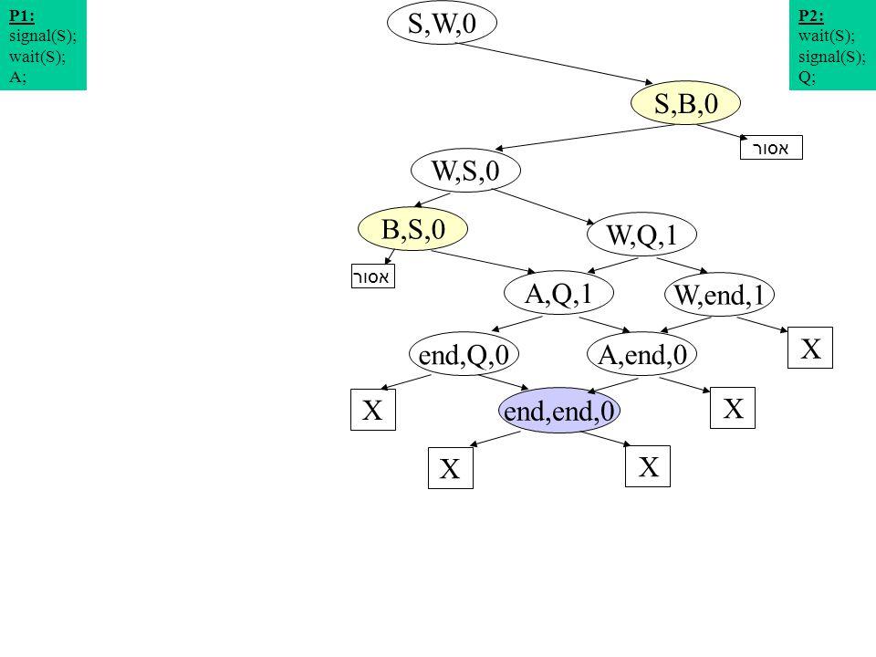תרשים מצבים 10 S,W,0 W,S,0 S,B,0 W,Q,1 P2: wait(S); signal(S); Q; P1: signal(S); wait(S); A; W,end,1 A,Q,1 X end,Q,0 X A,end,0 X end,end,0 X X אסור B,S,0 אסור