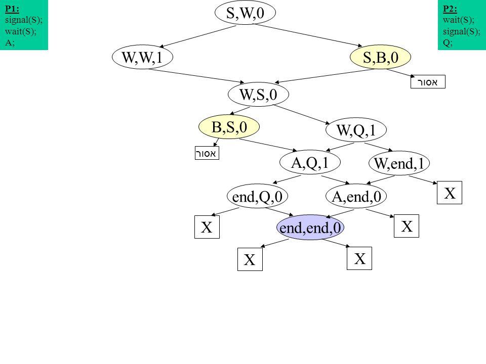 תרשים מצבים 11 S,W,0 W,S,0 S,B,0W,W,1 W,Q,1 P2: wait(S); signal(S); Q; P1: signal(S); wait(S); A; W,end,1 A,Q,1 X end,Q,0 X A,end,0 X end,end,0 X X אסור B,S,0 אסור