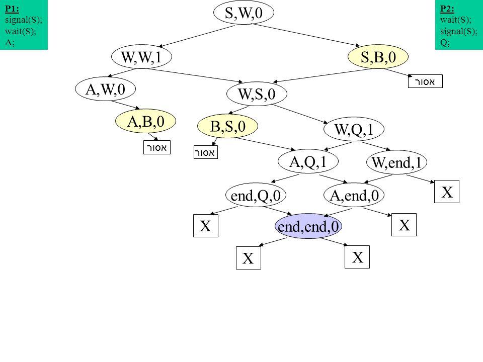 תרשים מצבים 12 S,W,0 W,S,0 A,W,0 S,B,0W,W,1 W,Q,1 A,B,0 P2: wait(S); signal(S); Q; P1: signal(S); wait(S); A; W,end,1 A,Q,1 X end,Q,0 X A,end,0 X end,end,0 X X אסור B,S,0 אסור
