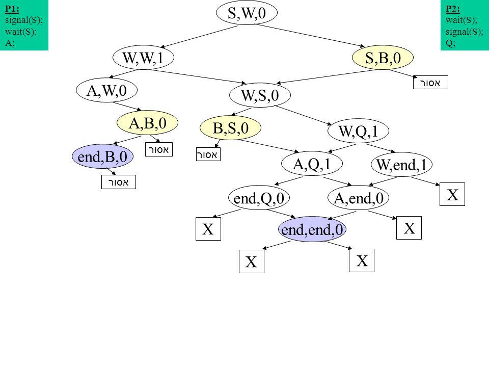 תרשים מצבים 13 S,W,0 W,S,0 A,W,0 S,B,0W,W,1 W,Q,1 A,B,0 P2: wait(S); signal(S); Q; P1: signal(S); wait(S); A; W,end,1 A,Q,1 end,B,0 X end,Q,0 X A,end,0 X end,end,0 X X אסור B,S,0 אסור