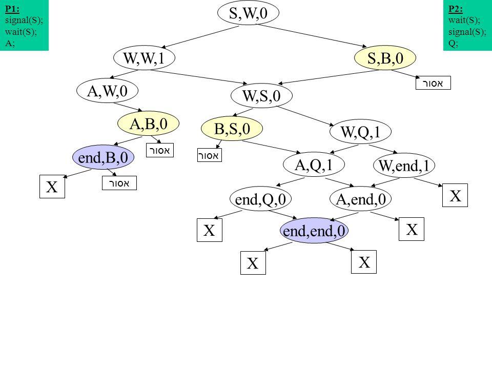 תרשים מצבים 14 S,W,0 W,S,0 A,W,0 S,B,0W,W,1 W,Q,1 A,B,0 P2: wait(S); signal(S); Q; P1: signal(S); wait(S); A; W,end,1 A,Q,1 end,B,0 X X end,Q,0 X A,end,0 X end,end,0 X X אסור B,S,0 אסור
