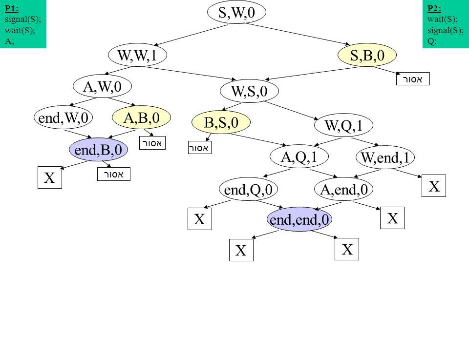 תרשים מצבים 15 S,W,0 W,S,0 A,W,0 S,B,0W,W,1 W,Q,1 A,B,0end,W,0 P2: wait(S); signal(S); Q; P1: signal(S); wait(S); A; W,end,1 A,Q,1 end,B,0 X X end,Q,0 X A,end,0 X end,end,0 X X אסור B,S,0 אסור