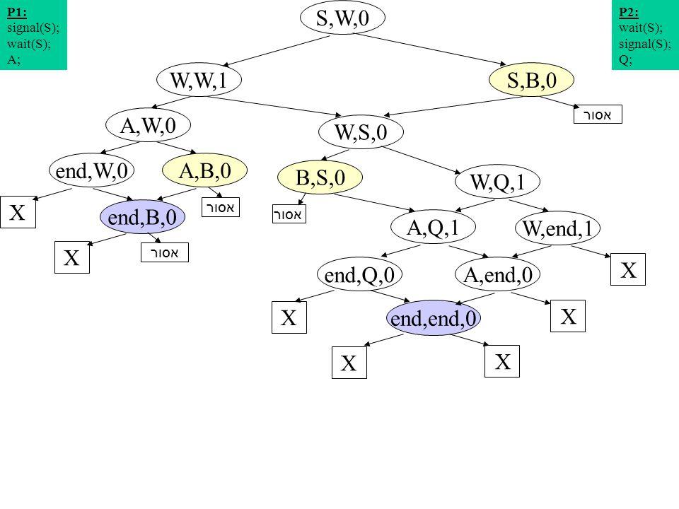 תרשים מצבים 16 S,W,0 W,S,0 A,W,0 S,B,0W,W,1 W,Q,1 A,B,0end,W,0 P2: wait(S); signal(S); Q; P1: signal(S); wait(S); A; W,end,1 A,Q,1 X end,B,0 X X end,Q,0 X A,end,0 X end,end,0 X X אסור B,S,0 אסור
