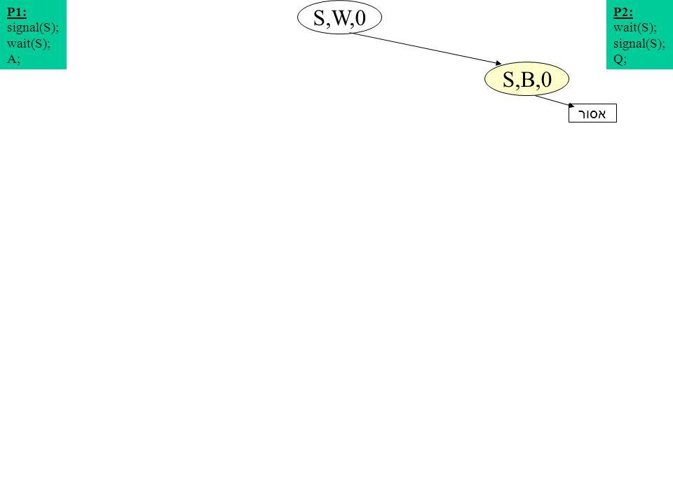תרשים מצבים 1 S,W,0 S,B,0 P2: wait(S); signal(S); Q; P1: signal(S); wait(S); A; אסור