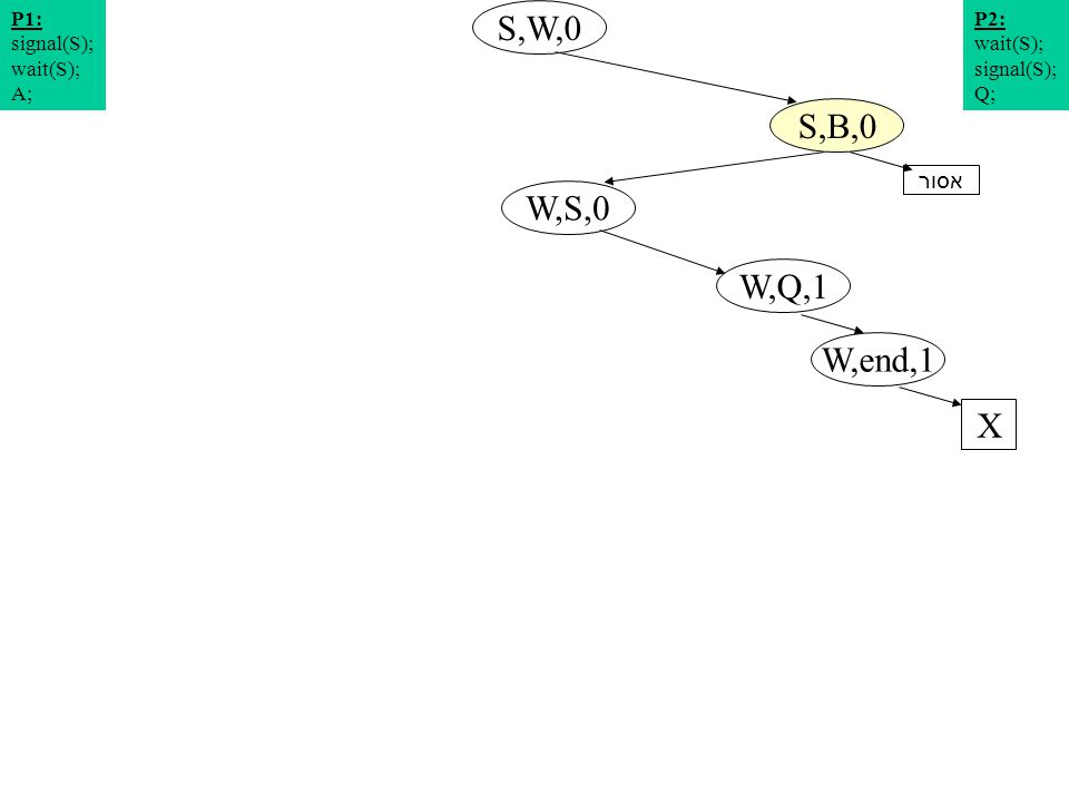 תרשים מצבים 2 S,W,0 W,S,0 S,B,0 W,Q,1 P2: wait(S); signal(S); Q; P1: signal(S); wait(S); A; W,end,1 X אסור