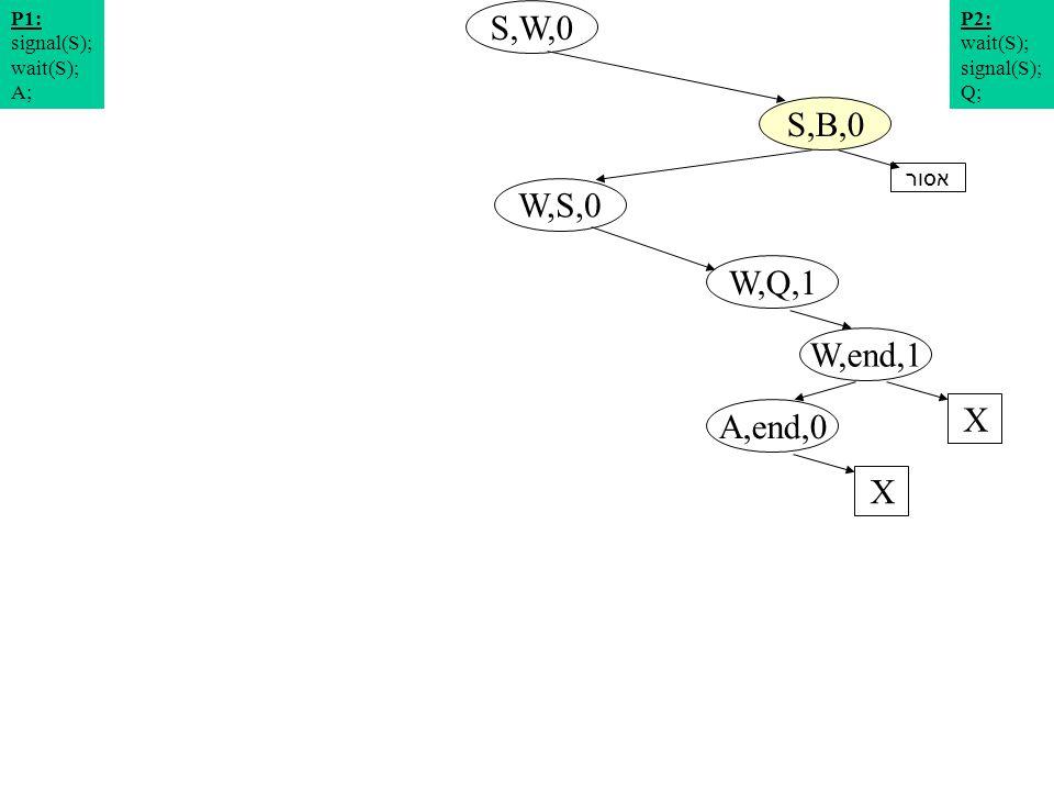 תרשים מצבים 3 S,W,0 W,S,0 S,B,0 W,Q,1 P2: wait(S); signal(S); Q; P1: signal(S); wait(S); A; W,end,1 X A,end,0 X אסור