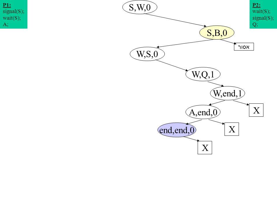 תרשים מצבים 4 S,W,0 W,S,0 S,B,0 W,Q,1 P2: wait(S); signal(S); Q; P1: signal(S); wait(S); A; W,end,1 X A,end,0 X end,end,0 X אסור