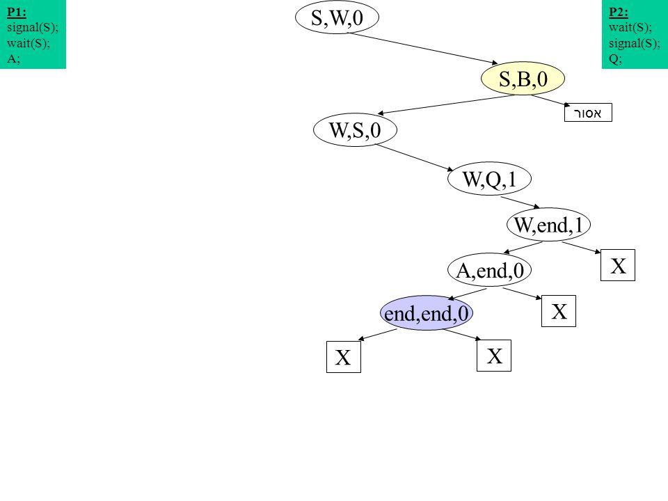 תרשים מצבים 5 S,W,0 W,S,0 S,B,0 W,Q,1 P2: wait(S); signal(S); Q; P1: signal(S); wait(S); A; W,end,1 X A,end,0 X end,end,0 X X אסור