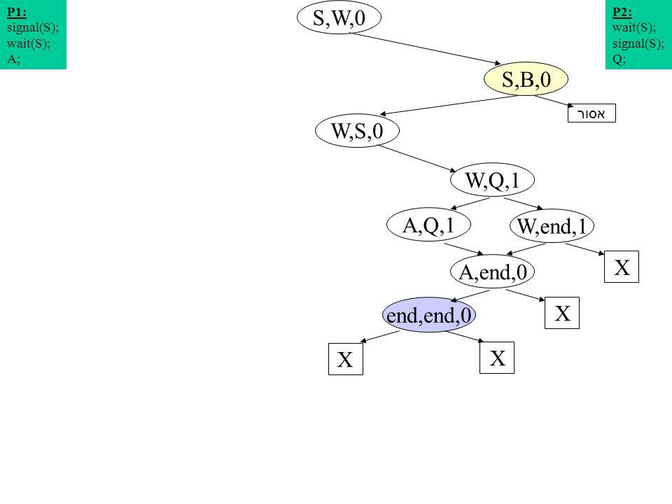 תרשים מצבים 6 S,W,0 W,S,0 S,B,0 W,Q,1 P2: wait(S); signal(S); Q; P1: signal(S); wait(S); A; W,end,1 A,Q,1 X A,end,0 X end,end,0 X X אסור