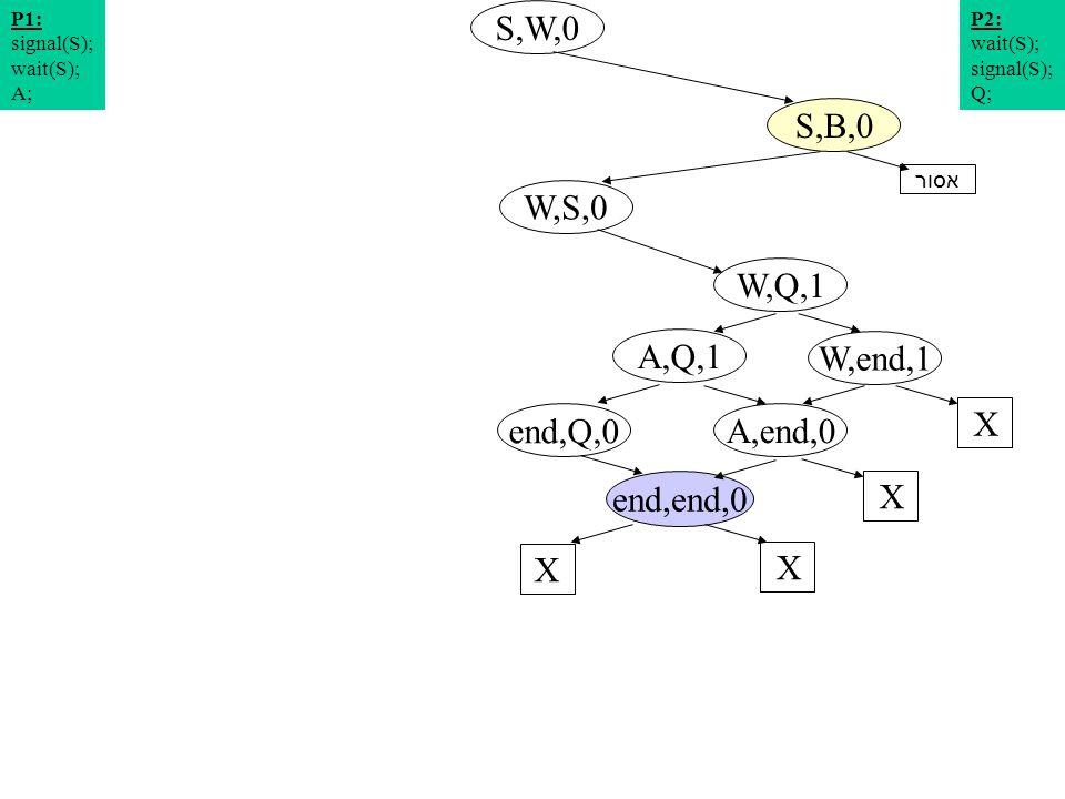 תרשים מצבים 7 S,W,0 W,S,0 S,B,0 W,Q,1 P2: wait(S); signal(S); Q; P1: signal(S); wait(S); A; W,end,1 A,Q,1 X end,Q,0 A,end,0 X end,end,0 X X אסור