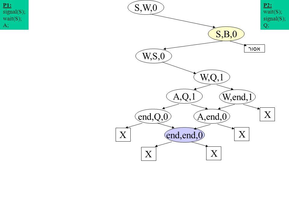 תרשים מצבים 8 S,W,0 W,S,0 S,B,0 W,Q,1 P2: wait(S); signal(S); Q; P1: signal(S); wait(S); A; W,end,1 A,Q,1 X end,Q,0 X A,end,0 X end,end,0 X X אסור