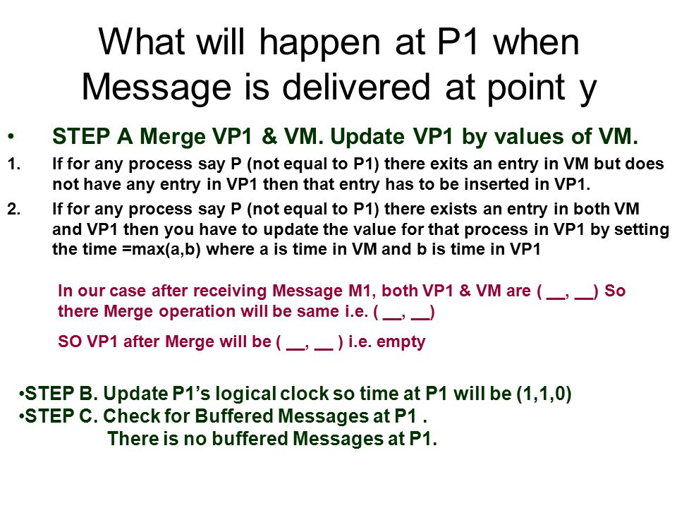 What will happen at P1 when Message is delivered at point y STEP A Merge VP1 & VM.