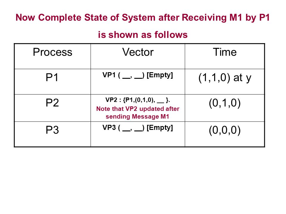 Now Complete State of System after Receiving M1 by P1 is shown as follows ProcessVectorTime P1 VP1 ( __, __) [Empty] (1,1,0) at y P2 VP2 : {P1,(0,1,0)