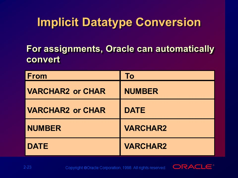 2-23 Copyright  Oracle Corporation, 1998. All rights reserved.