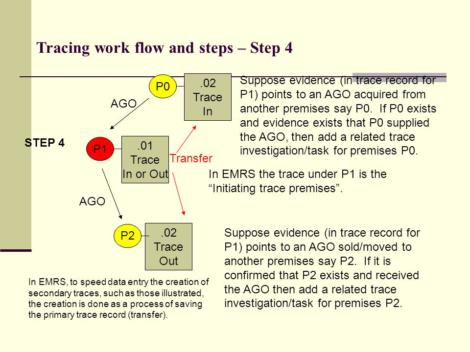 .01 Trace In or Out Suppose evidence (in trace record for P1) points to an AGO acquired from another premises say P0. If P0 exists and evidence exists