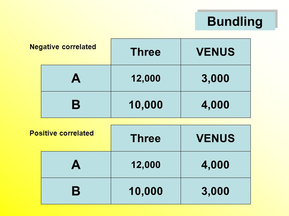 Bundling ThreeVENUS 10,000 A 12,000 3,000 4,000 B ThreeVENUS 10,000 A 12,000 4,000 3,000 B Negative correlated Positive correlated