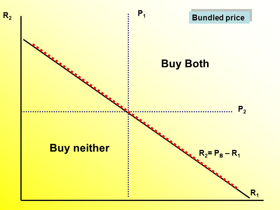 Bundled price Buy Both Buy neither P2P2 P1P1 R1R1 R2R2 R 2 = P B – R 1