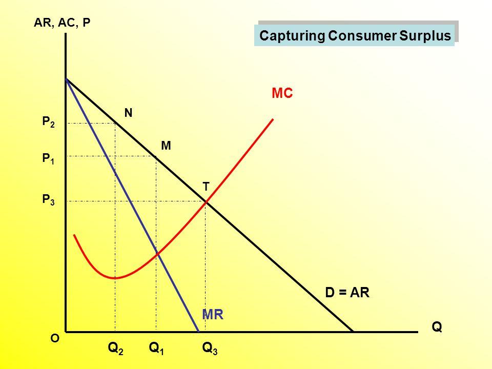 AR, AC, P Q D = AR MC MR Q1Q1 M P1P1 Q2Q2 Q3Q3 T N P3P3 P2P2 O Capturing Consumer Surplus