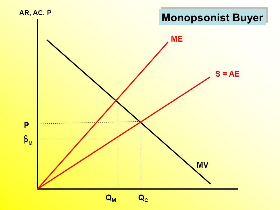 Monopsonist Buyer AR, AC, P MV ME QMQM PMPM QCQC S = AE PCPC