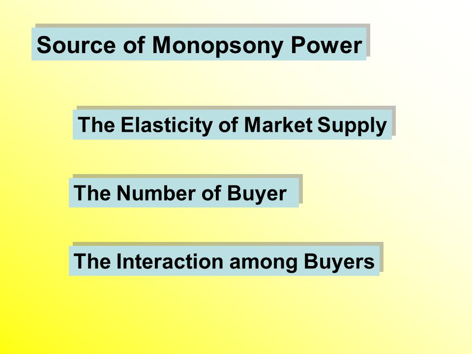 Source of Monopsony Power The Elasticity of Market Supply The Number of Buyer The Interaction among Buyers