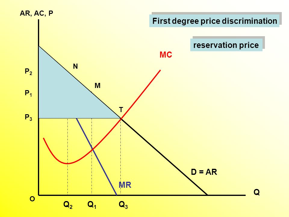 AR, AC, P Q D = AR MC MR Q1Q1 M P1P1 Q2Q2 Q3Q3 T N P3P3 P2P2 O First degree price discrimination reservation price