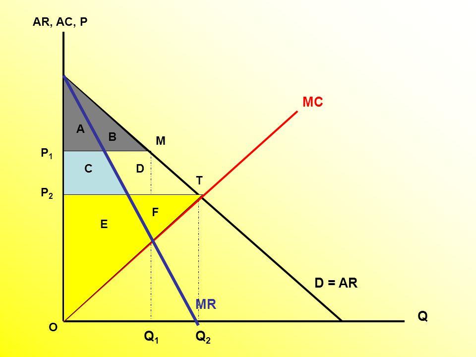 AR, AC, P MV ME QMQM PMPM QCQC S = AE PCPC A B C Deadweight Loss
