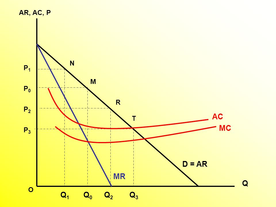 Third degree price discrimination A firm must have some market power to price discrimination The firm must have some information about the different amounts people will pay for its product A firm must be able to prevent resale, or arbitrage MR 1 = MR 2 = MC