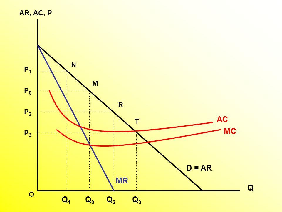 AR, AC, P Q D = AR MC MR Q0Q0 M P0P0 Q1Q1 Q3Q3 T N P3P3 P1P1 O AC Q2Q2 P2P2 R