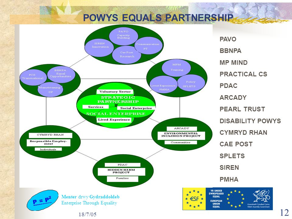 Menter drwy Gydraddoldeb Enterprise Through Equality 18/7/05 12 POWYS EQUALS PARTNERSHIP PAVO BBNPA MP MIND PRACTICAL CS PDAC ARCADY PEARL TRUST DISABILITY POWYS CYMRYD RHAN CAE POST SPLETS SIREN PMHA