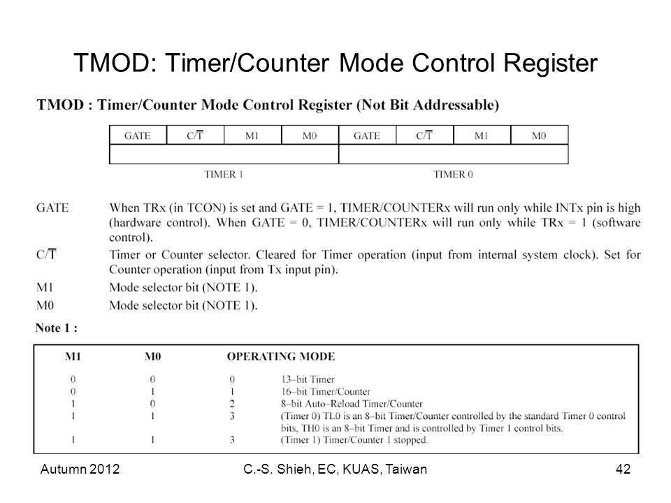 Autumn 2012C.-S. Shieh, EC, KUAS, Taiwan42 TMOD: Timer/Counter Mode Control Register