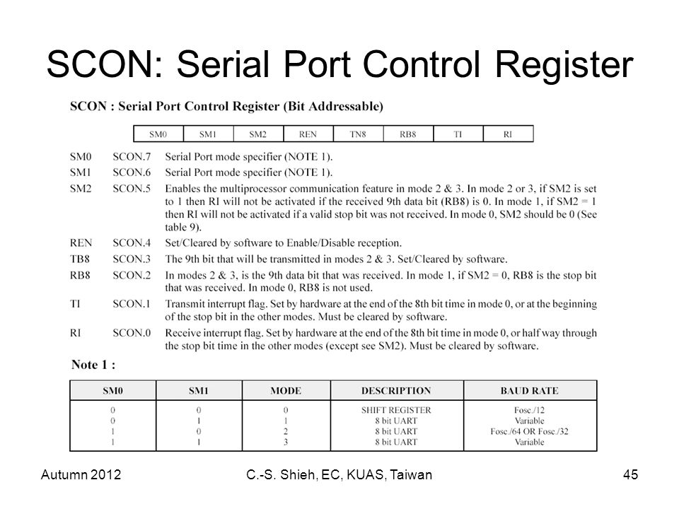 Autumn 2012C.-S. Shieh, EC, KUAS, Taiwan45 SCON: Serial Port Control Register