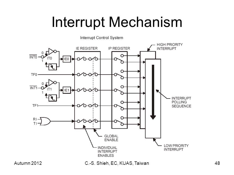 Autumn 2012C.-S. Shieh, EC, KUAS, Taiwan48 Interrupt Mechanism