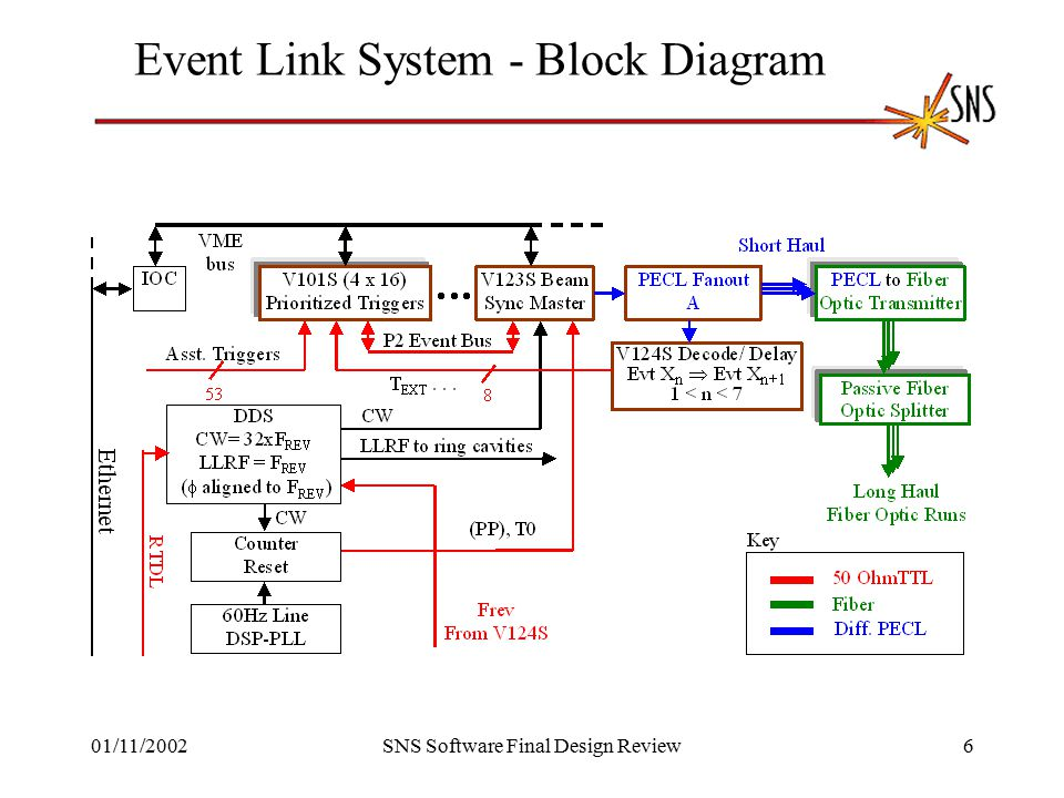 01/11/2002SNS Software Final Design Review6 Event Link System - Block Diagram