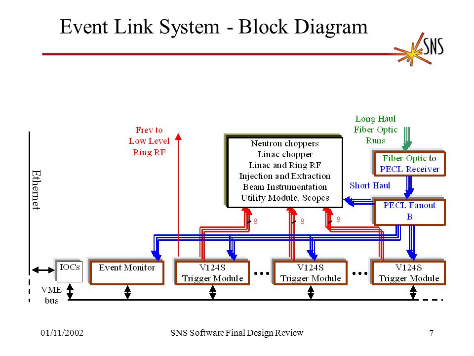 01/11/2002SNS Software Final Design Review7 Event Link System - Block Diagram
