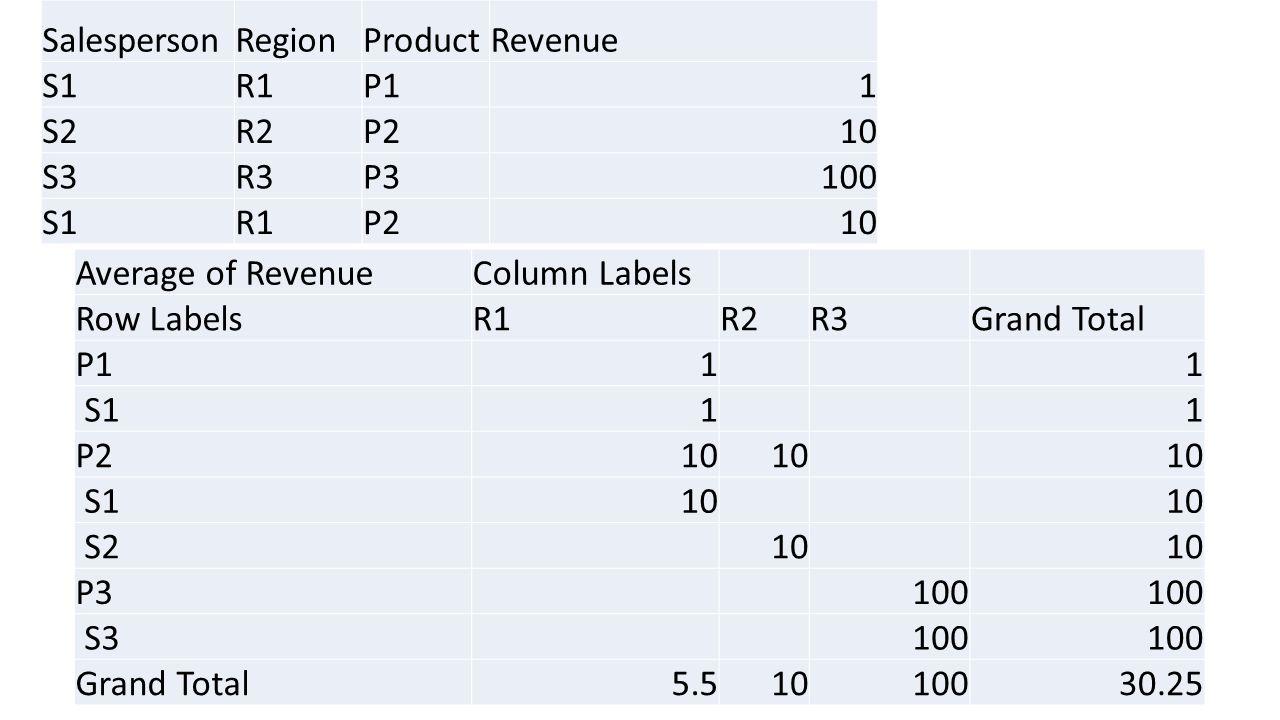 SalespersonRegionProductRevenue S1R1P11 S2R2P210 S3R3P3100 S1R1P210 Average of RevenueColumn Labels Row LabelsR1R2R3Grand Total P111 S111 P210 S110 S210 P3100 S3100 Grand Total5.51010030.25