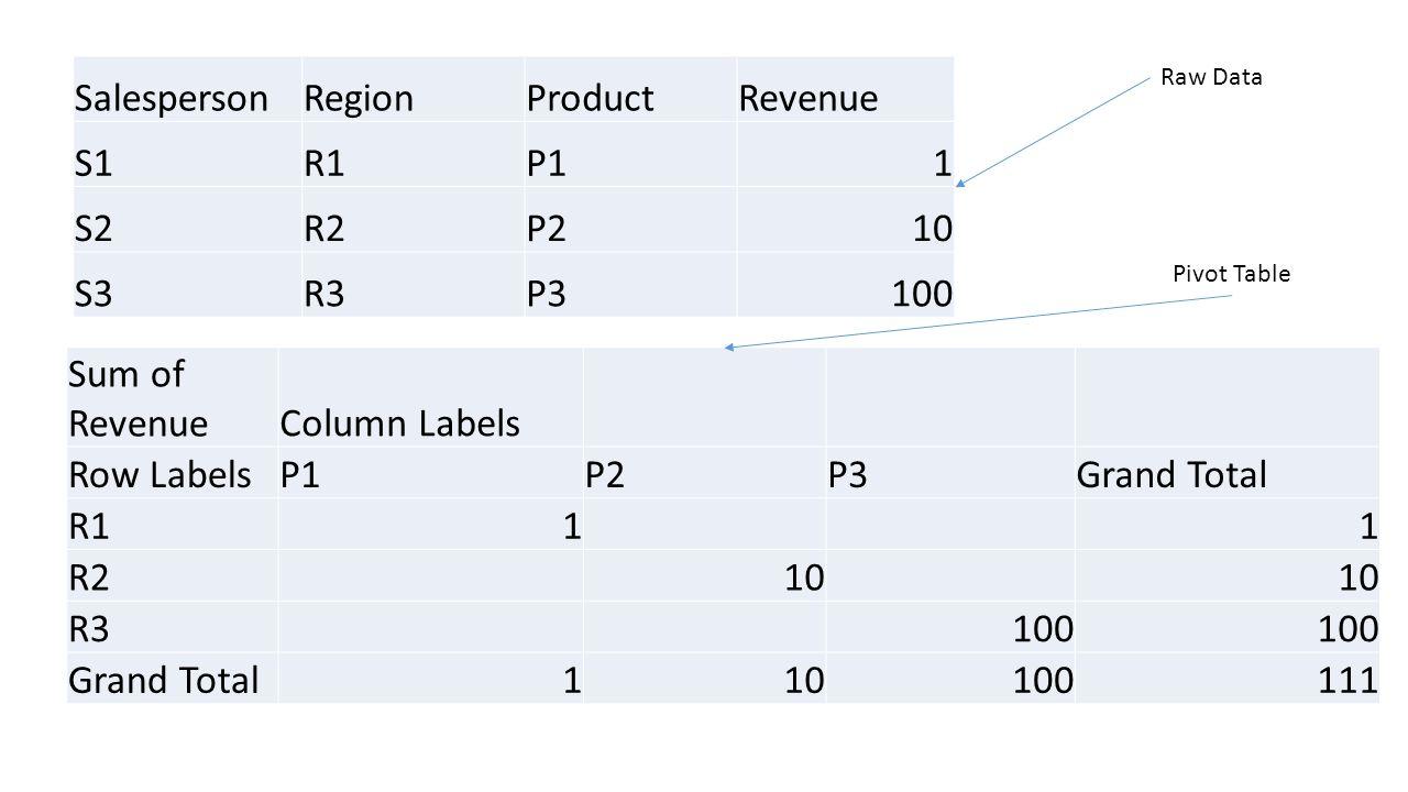 SalespersonRegionProductRevenue S1R1P11 S2R2P210 S3R3P3100 Sum of RevenueColumn Labels Row LabelsP1P2P3Grand Total R111 R210 R3100 Grand Total110100111 Raw Data Pivot Table