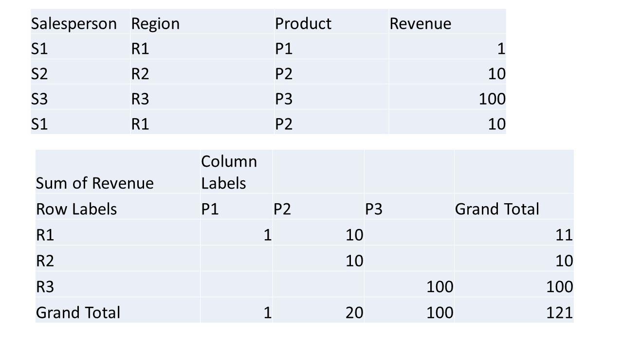 SalespersonRegionProductRevenue S1R1P11 S2R2P210 S3R3P3100 S1R1P210 Sum of Revenue Column Labels Row LabelsP1P2P3Grand Total R111011 R210 R3100 Grand Total120100121