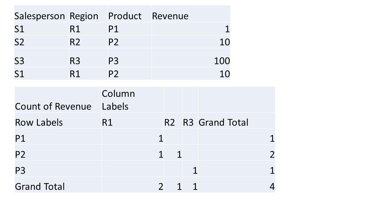 SalespersonRegionProductRevenue S1R1P11 S2R2P210 S3R3P3100 S1R1P210 Count of Revenue Column Labels Row LabelsR1R2R3Grand Total P111 P2112 P311 Grand Total2114