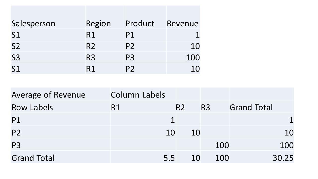 SalespersonRegionProductRevenue S1R1P11 S2R2P210 S3R3P3100 S1R1P210 Average of RevenueColumn Labels Row LabelsR1R2R3Grand Total P111 P210 P3100 Grand Total5.51010030.25