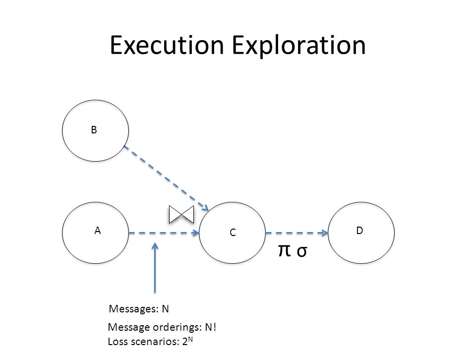 Execution Exploration A C B Message orderings: N! Loss scenarios: 2 N D σ π Messages: N