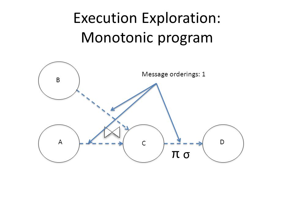 Execution Exploration: Monotonic program A C B D σ π Message orderings: 1