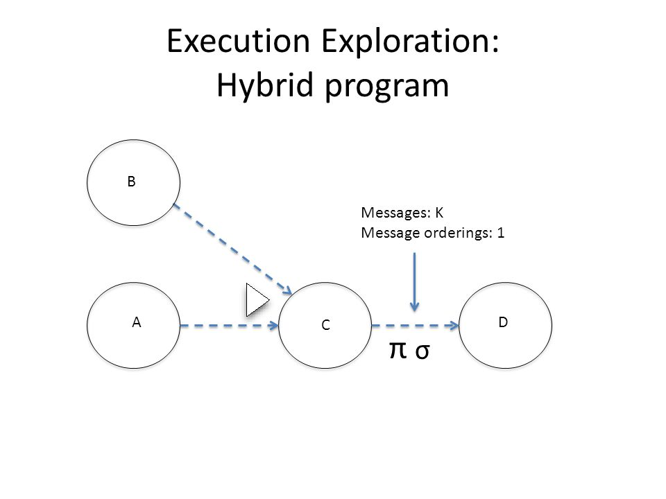 Execution Exploration: Hybrid program A C B D σ π Messages: K Message orderings: 1
